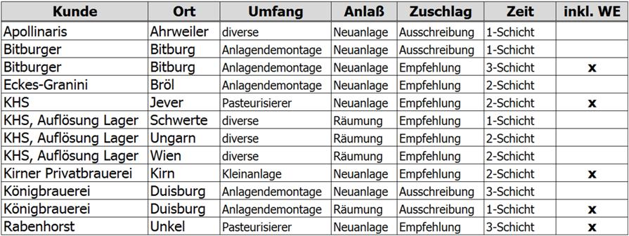 WIR GmbH Referenzliste